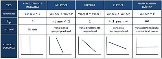 Cuadro resumen tipos elasticidad_edited2.jpg